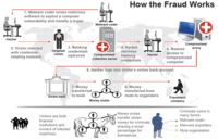 how fraud works