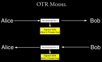 OTR Model employing ephemeral key exchange technique