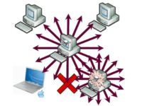 Principle of IP scanning implemented by worms