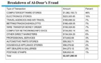 Breakdown of al-Daour's fraud