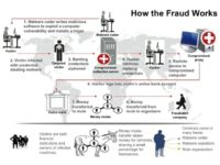 Cyber fraud functioning scheme
