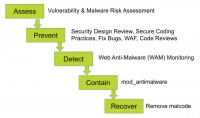 Lifecycle of malware protection
