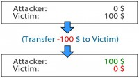 Victim loses $100