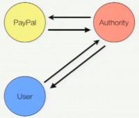 Model where the user initiates trust transaction