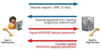 Automated signing of modified deposit agreement