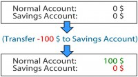 Creating 'new' money by taking advantage of savings account