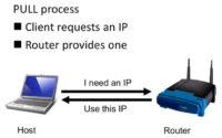 IPv4: DHCP