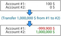 Excessive overdraft due to unspecified limits