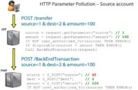 HTTP parameter pollution – source account