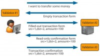 Money transfer transaction flow