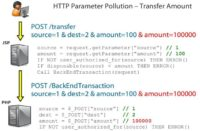 HTTP parameter pollution – transfer amount