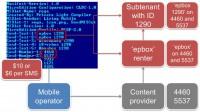 Interpretation of Konov SMS Trojan's manifest file