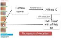 Adult affiliate website distributing SMS Trojans
