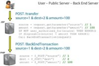 'User - Public server - Back end server' interaction during money transfer