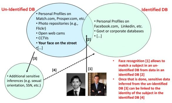 Identified and un-identified databases in statistical re-identification