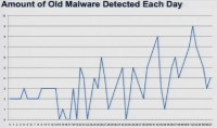 Amount of old malware detected each day