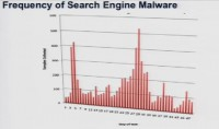 Frequency of search engine malware