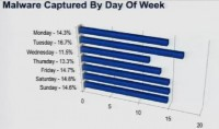 Malware captured by day of week