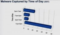 Malware captured by time of day