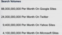Search volumes