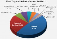 Industry sectors most targeted by phishing