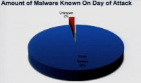 Amount of malware known on day of attack