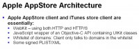 Architectural essentials of Apple AppStore