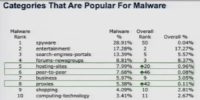 Categories that are popular for malware