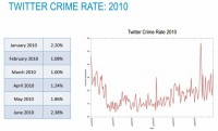 Twitter crime rate: 2010