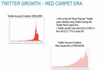 Twitter growth - Red Carpet Era