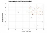 Security quality score vs. test score
