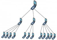 SMS botnet structure