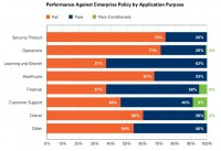 Performance against enterprise policy