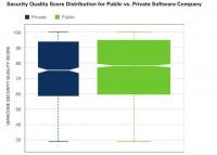 Private vs. public software vendors