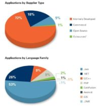 Tested applications by supplier type and language family