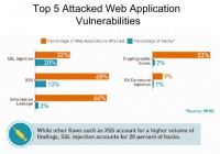 Patterns of prevalent vulnerabilities being used in actual attacks