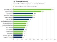 Non-web app vulnerabilities (percentage)