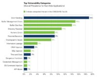 Non-web app vulnerabilities (prevalence)