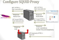 Configuring SQUID proxy for the test