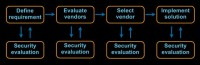 Evaluating security on each stage