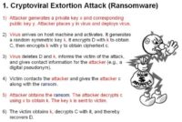 Cryptoviral extortion attack workflow