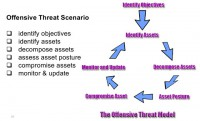 Offensive threat modeling workflow