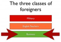 Informal classification of foreigners on the Far East