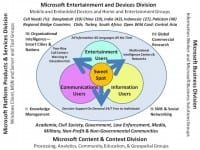 One vision for the future of Microsoft