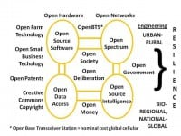 Open Source Agency – broad concept