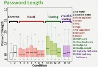 Graph of password length by type of meter