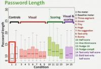 No meter - shorter passwords