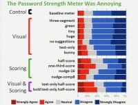 Results on whether participants found the meters annoying