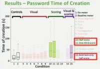 Stringent meters lead to longer time of password creation