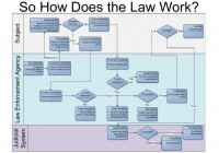 A perspective on automating law enforcement